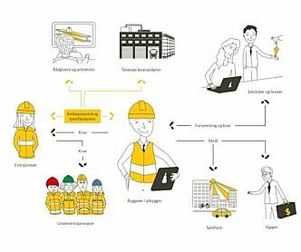 Tverrfaglig bransjeveileder om smartbygg - ute nå