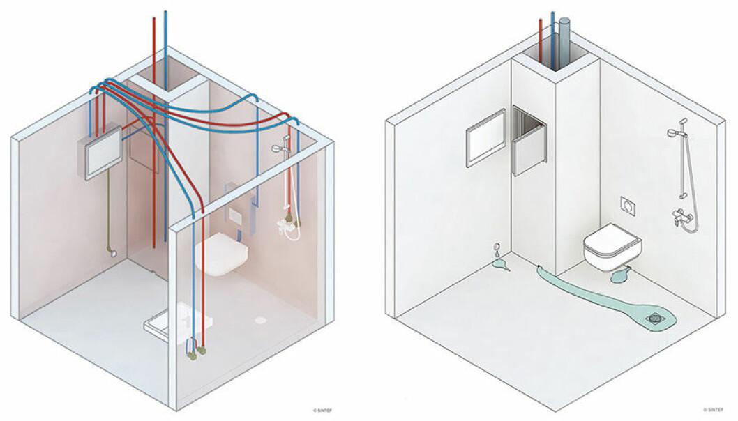 Figuren til venstre viser eksempel på rørføring. Rør-i-rør-system, sjakt plassert inntil våtrommet. T.h.: Eventuelle lekkasjer skal ledes fra fordelerskap og sjakt til sluk via drensåpninger. Illustrasjon: Sintef.