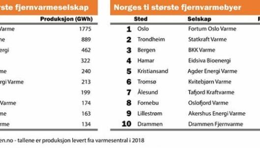De store byene dominerer på lista over hvor i Norge det produseres mest fjernvarme Kilde: fjernkontrollen.no.