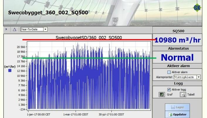 GRAF 2: Målte luftmengder med faktisk variasjon i løpet av året er vist med blått. Grønn linje viser beregnet snitt luftmengde i driftstiden; 17.000 m³/h. Rød linje viser dimensjonerende luftmengde; 22.500 m³/h.
