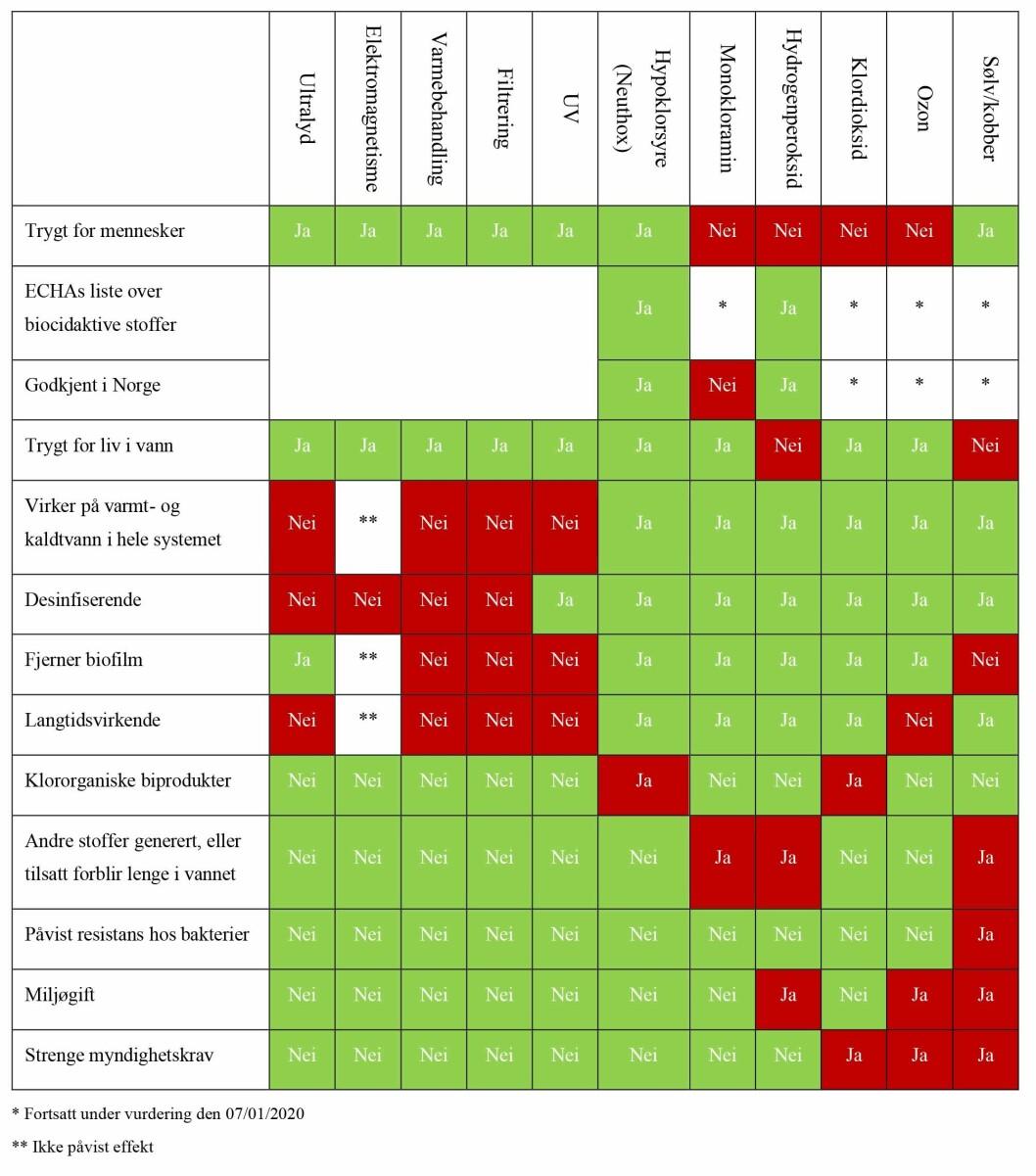 OVERSIKT: En egen tabell gir en detaljert oppstilling av elleve forskjellige metoder mot legionella. Illustrasjon fra rapporten «Legionella og behandlingsmetoder.