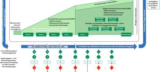 Fremtidig gjennomføringsmodell gjennom ISO 19650