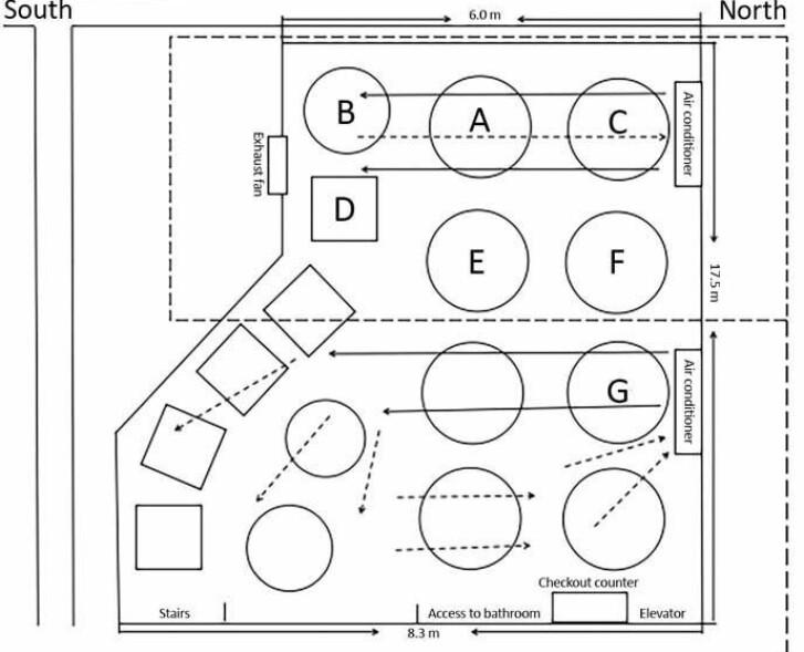 GÅR RUNDT: Slik har luftstrømmene gått i hele etasjen. På den øverste delen av illustrasjonen er de samme bordene som på skissen som viser hvor de tre familiene satt.