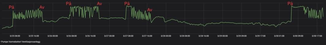 Viser en enkel graf av en temperaturføler fra Disruptive Technologies på Pumpe for varmebatteri ventilasjon på Proptech Bergen.