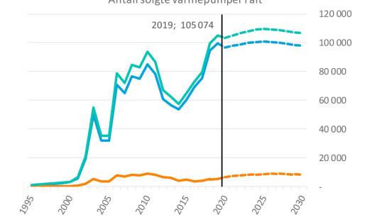 Prognosesenteret:Solid varmepumpemarked mot 2030