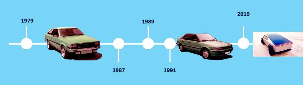 Her synes jeg det blir interessant å dra paralleller mot bilindustrien igjen. Den er også levedyktig i mange år.