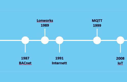Bygger du eller rehabiliterer bygg med teknologi fra 1987?