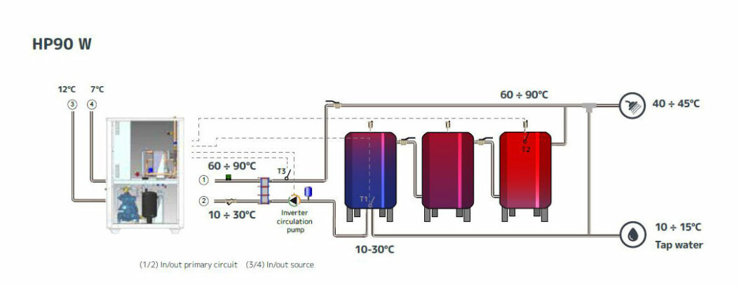 HP90 W Viser en væske til vann varmepumpe som typisk henter varme fra energibrønner eller avkastluft, slik som på Oppsal Terrasse.