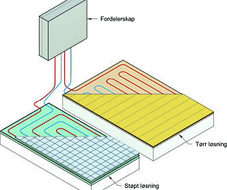 Slik prosjekterer du vannbåren gulvvarme