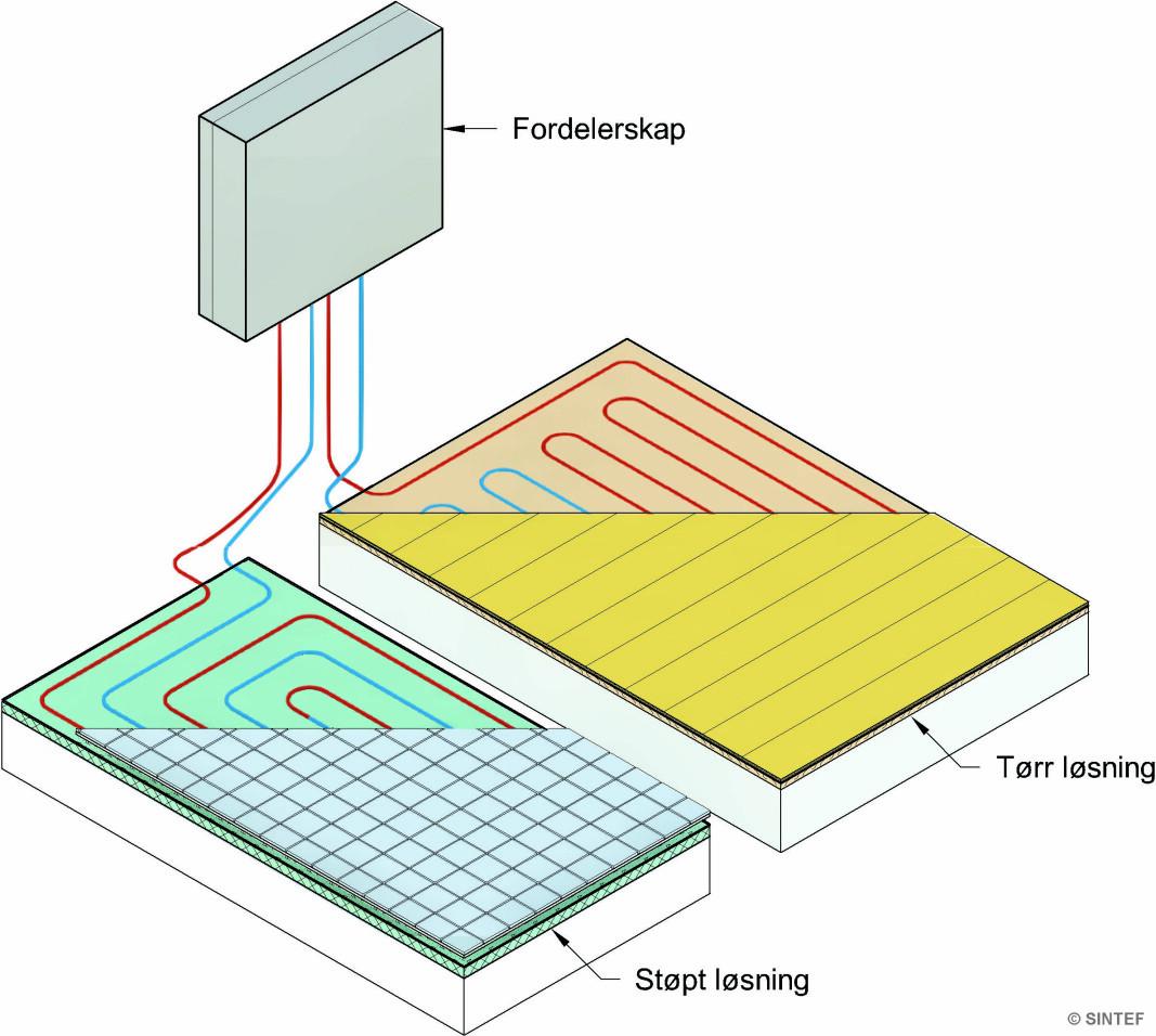 552.122 Gulv med vannbåren varme. Hovedløsningene er støpt løsning der varmerørene støpes inn, og tørr løsning med varmerør lagt i varmefordelingsplater.