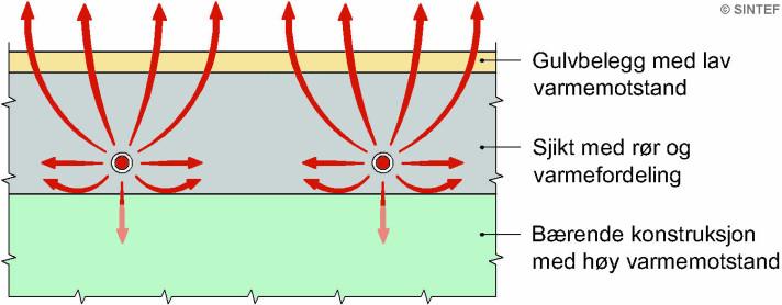 Fig. 1. Prinsipiell oppbygning av gulv som viser at sjiktet under varmerørene og varmefordelingen bør ha høy varmemotstand for å hindre varmeavgivelse nedover. Gulvbelegg bør ha lav varmemotstand for å fremme varmeavgivelse til rommet. De røde pilene viser hvordan varmen fra vannet i rørene fordeles til rommet.