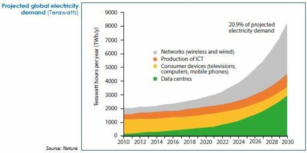 EKSPONENTIELL: Økt databruk gir kraftig vekst i bruken av elektrisitet. Ikke minst datasentre driver utviklingen.