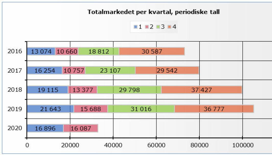 HISTORISK: Knallsterkt salg av varmepumper i andre kvartal løfter optimismen hos leverandørene etter et tungt første kvartal.