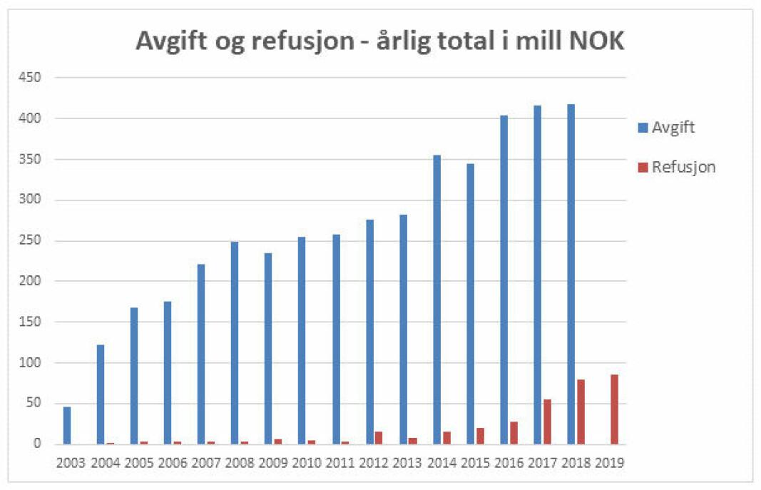 STORE SUMMER: Figuren viser samlede avgifter på importerte F-gasser.