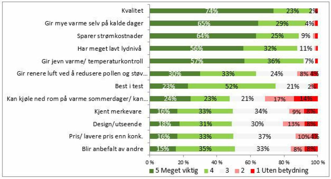 VALGKRITERIER: Innsiktsanalysen viser hva kunden legger mest vekt på ved valg av luft/luft-varmepumper.