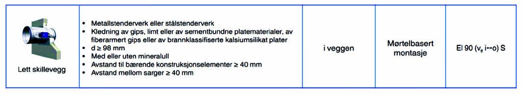 Figur 1. Ytelseserklæring for TROX spjeld i lettvegg. Legg merke til at vegg kan være med eller uten mineralull (det er veggleverandør som bestemmer om det kreves isolasjon i veggen).