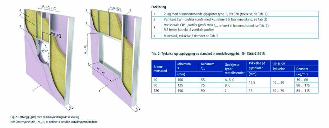 Figur 6. Som det fremgår av punkt 1 skal det benyttes to lag gips type F (branngips), samt isolasjon i vegg