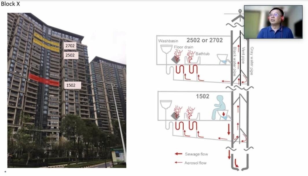 KLOAKKSMITTE: Smitte over større avstand kommer blant annet fra kloakken – Yuguo Li trekker frem flere eksempler fra kinesiske boligblokker.Click to add image caption