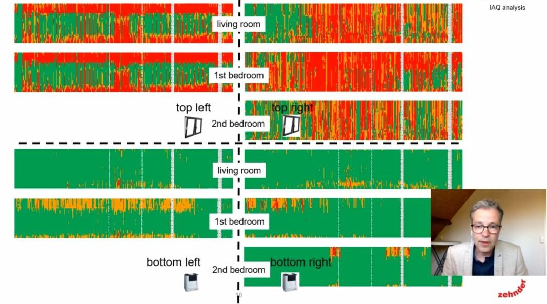 FARGEFORSKJELL: Mye rødt i registreringene. De øverste fargeskalaene viser CO₂-innholdet i leiligheter med vindusventilasjon – de tre nederste er fra målepunkter i leiligheter med balansert ventilasjon.